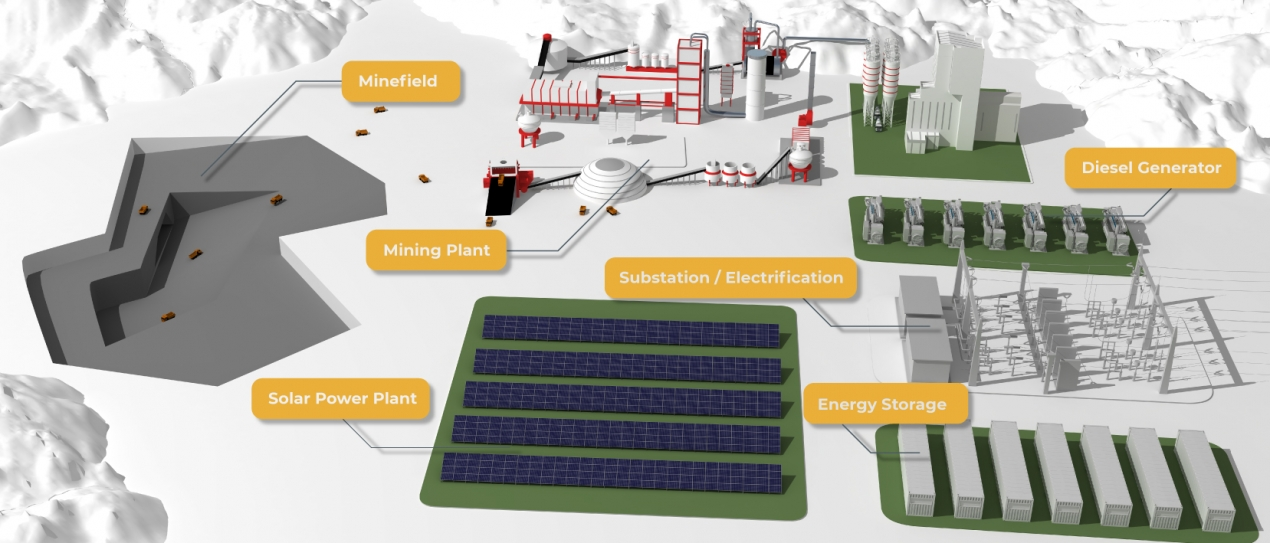 Renewable for Mining