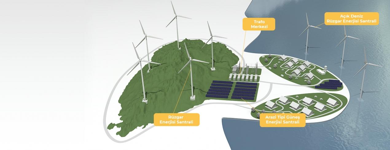 Rüzgar + Güneş Enerji Santrali