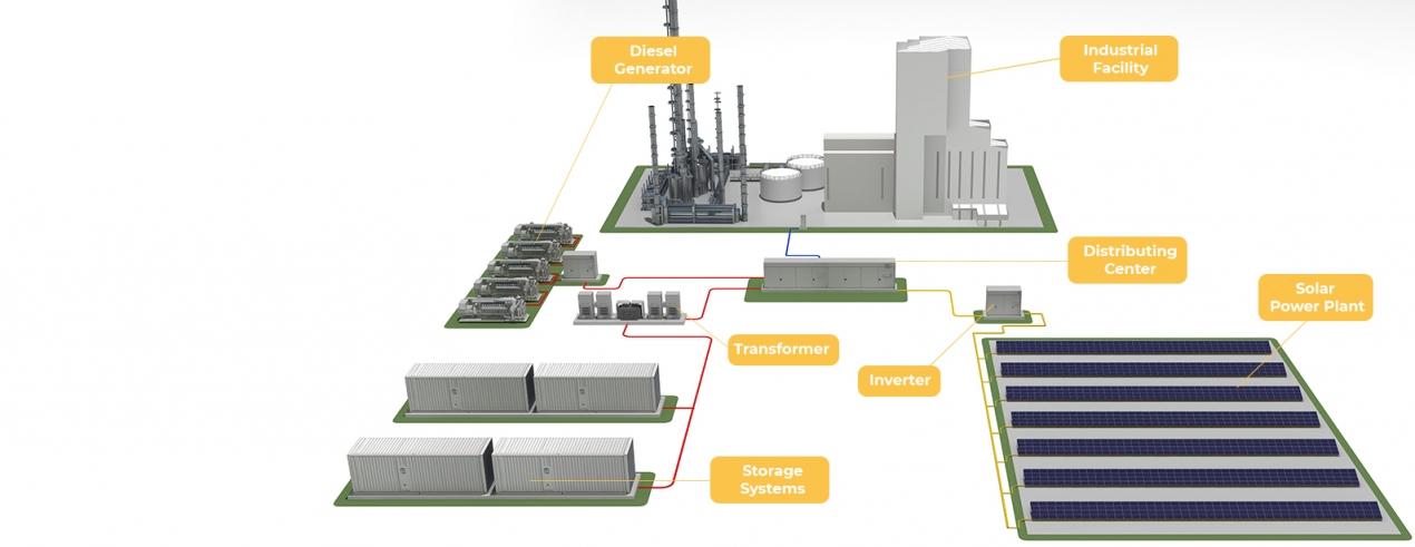 Solar + Storage + Diesel Generator