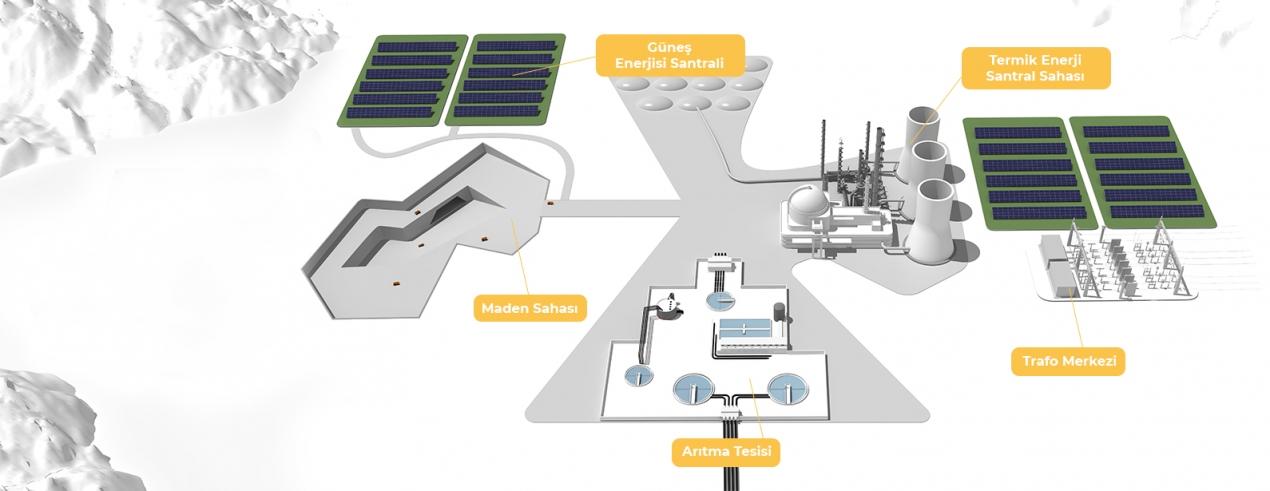 Termik + Güneş Enerji Santrali