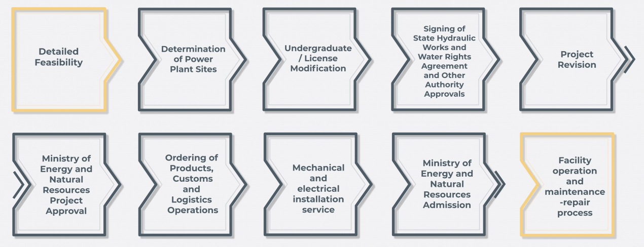Detailed Application, Installation, Approval Processes